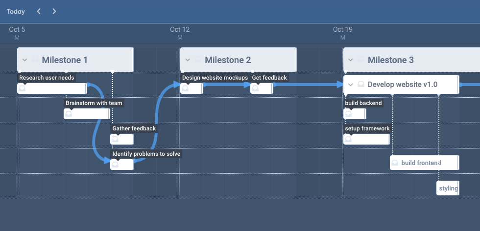 Schedule work in the timeline gantt chart view