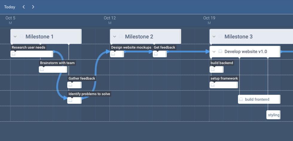 Schedule work in the timeline gantt chart view